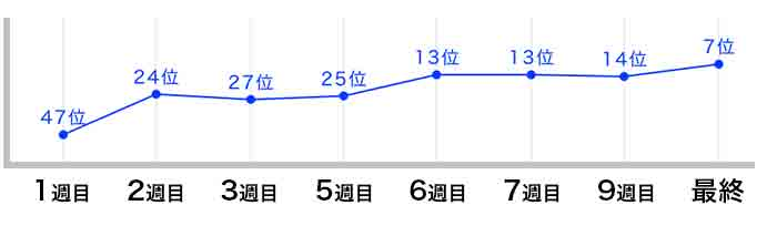 松田迅の順位推移