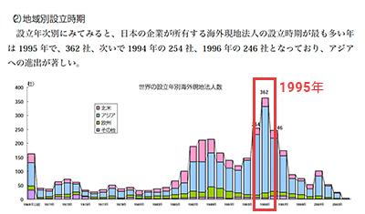 日本企業の海外進出状況